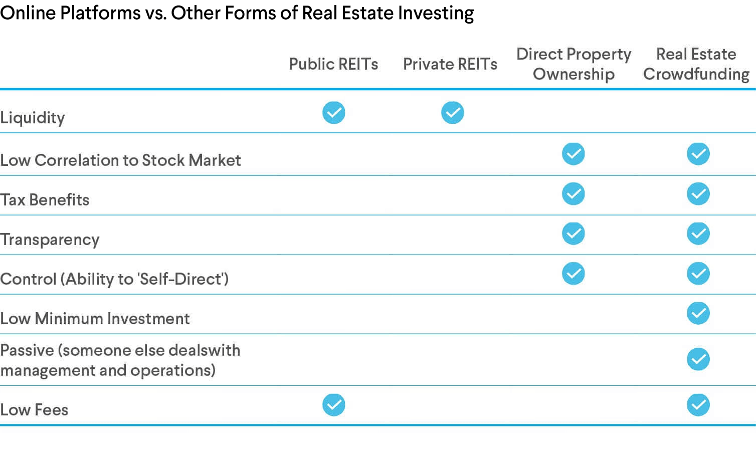 Real Estate Crowdfunding vs. Other Forms of Real Estate Investing