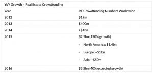 Real Estate Crowdfunding, Industry Growth