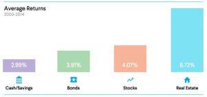 Real estate returns vs. other asset classes