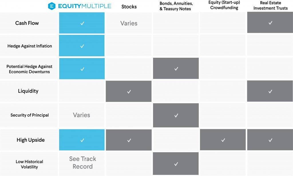 Passive real estate investing vs. stocks & other assets