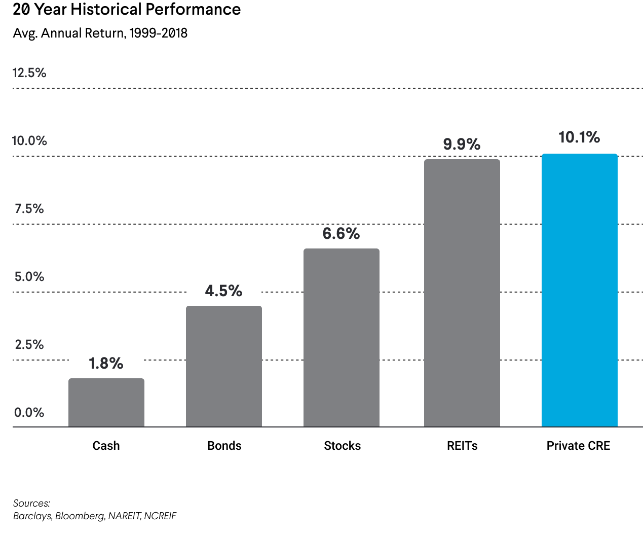 20 year historical performance, commercial real estate investing vs. other assets