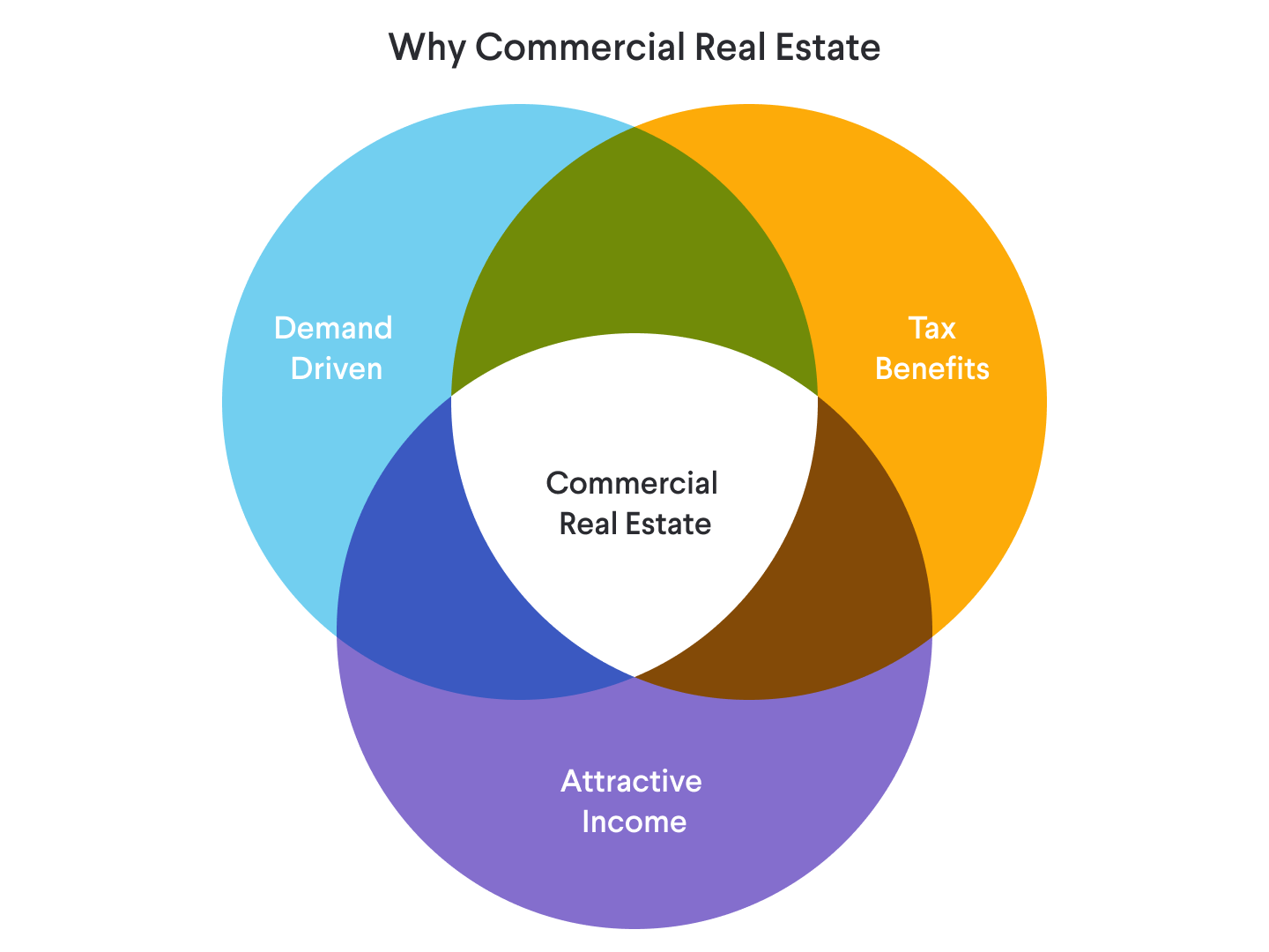 why commercial real estate investing
