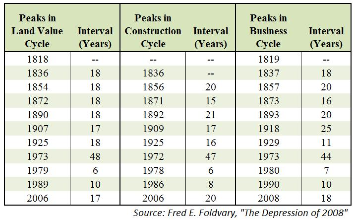 the real estate cycle over the years