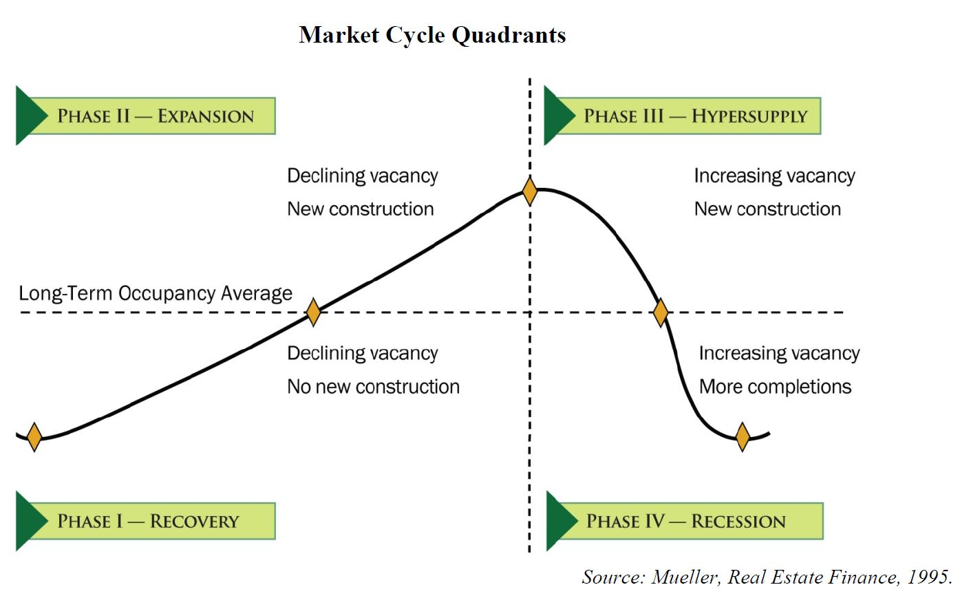 real estate cycle quadrants