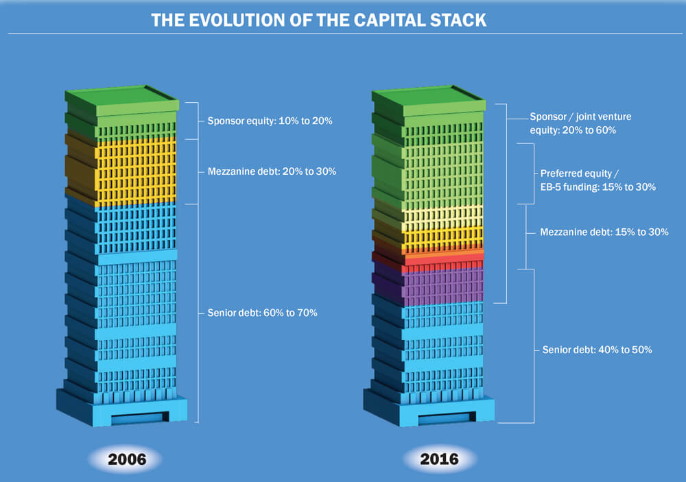 Mezzanine Debt in the real estate capital stack