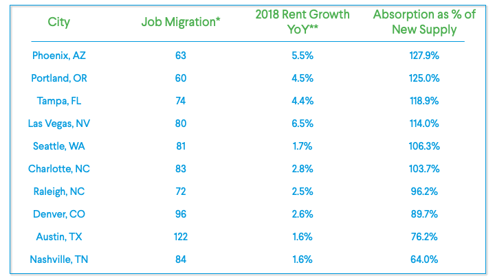 Multifamily Real Estate Stats for 2019