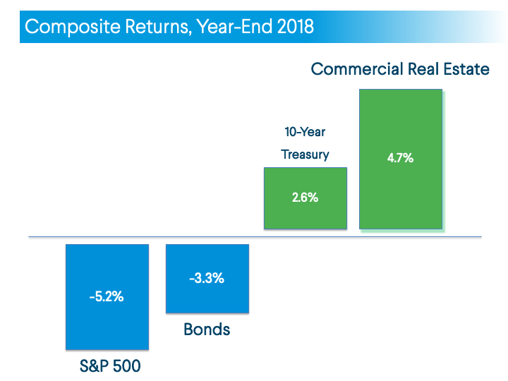 real estate investing vs. other asset classes 2018