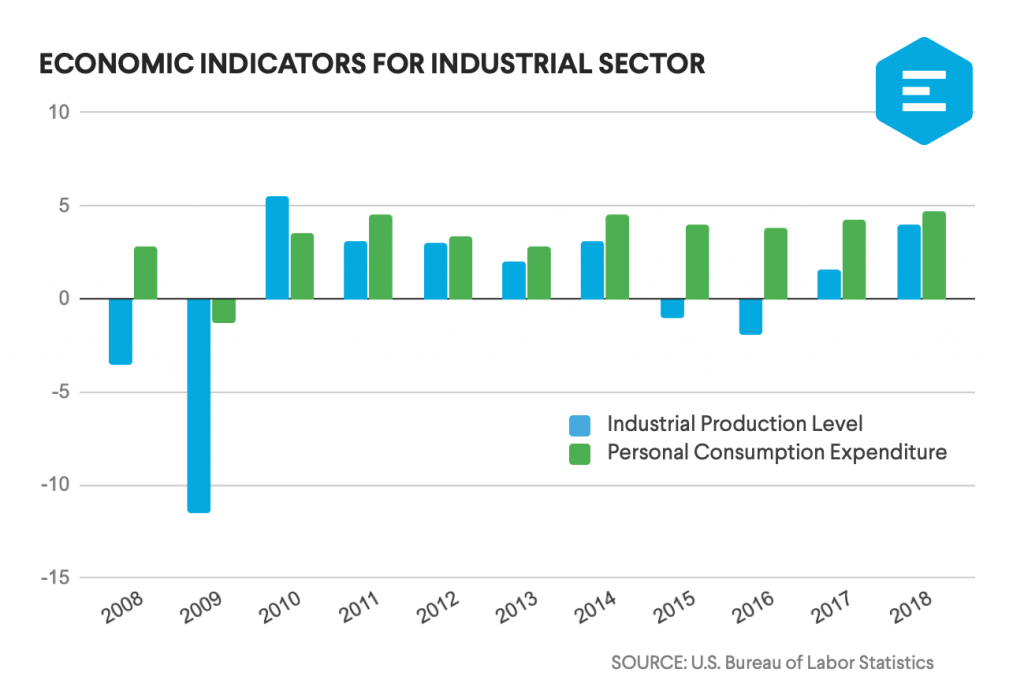 Chart of economic indicators for industrial real estate sector