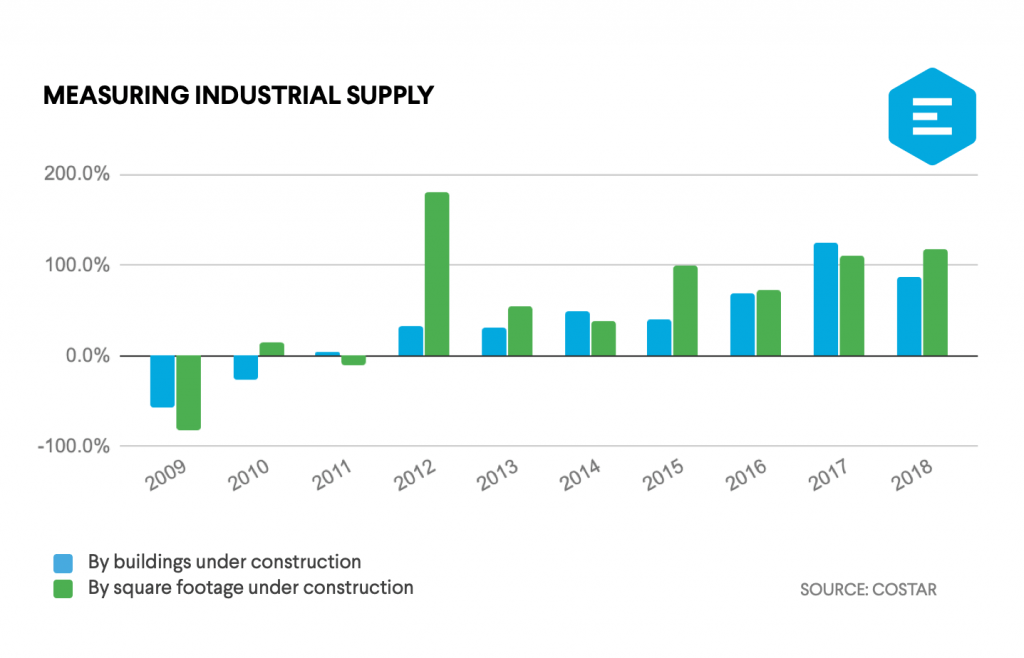Industrial Supply Chart from 2009-2018