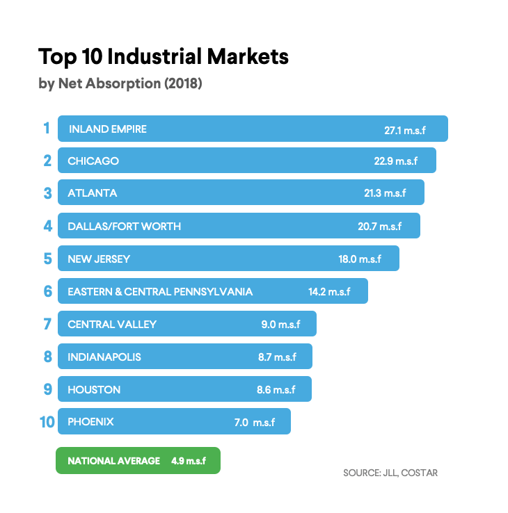 Top Industrial Markets in 2018 chart