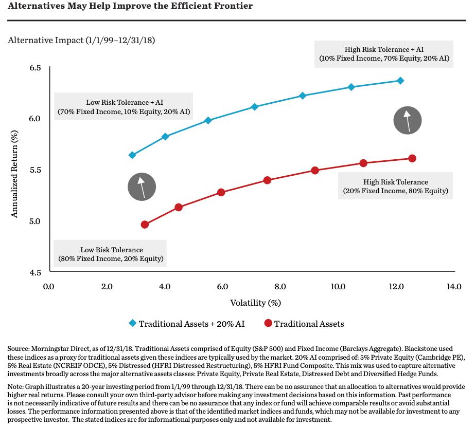 Impact of Alternatives on Potential Risk-Adjusted Returns