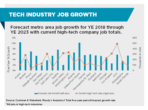 real estate trends - tech industry job growth by market