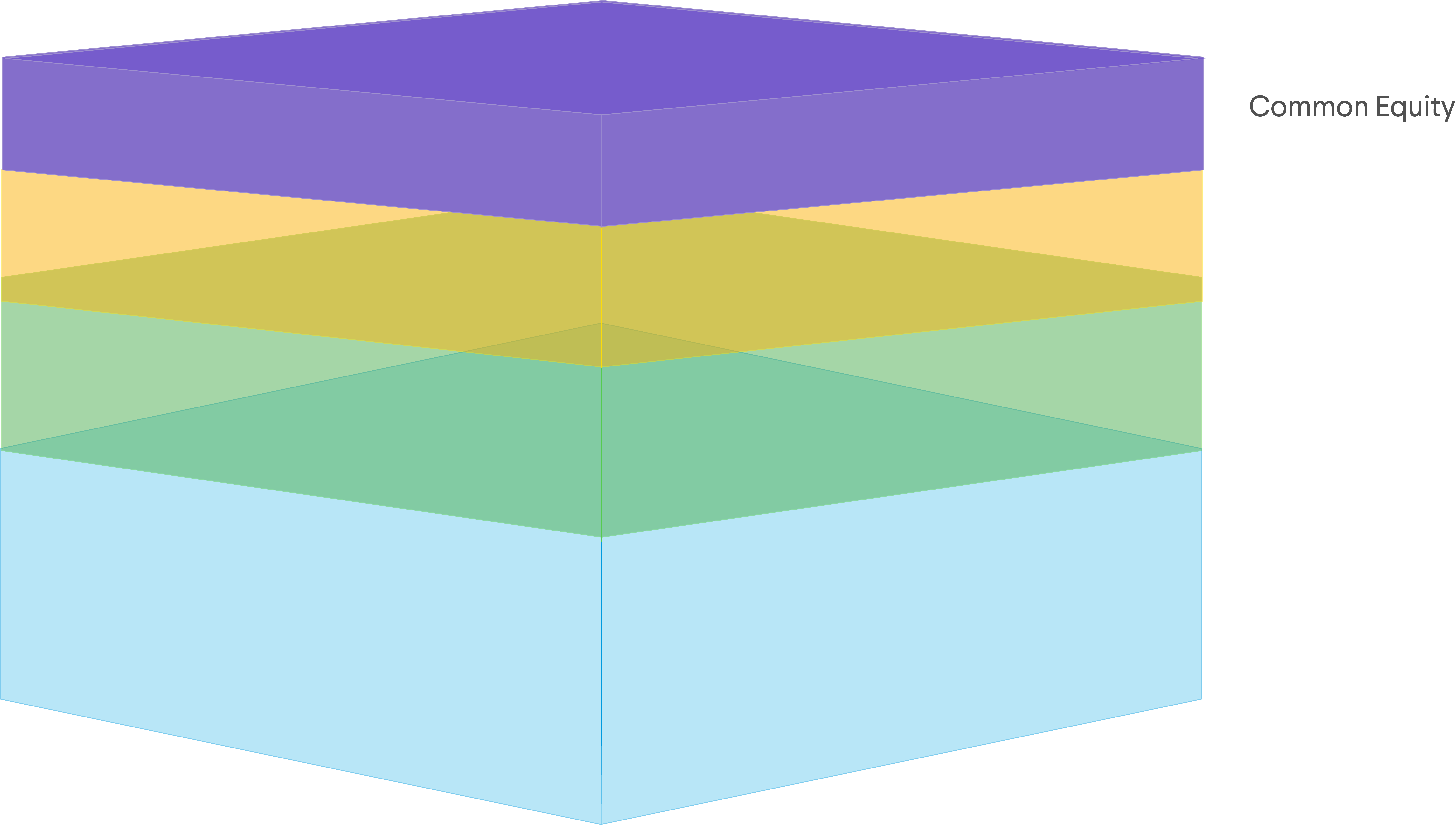 Common equity as portion of the capital stack