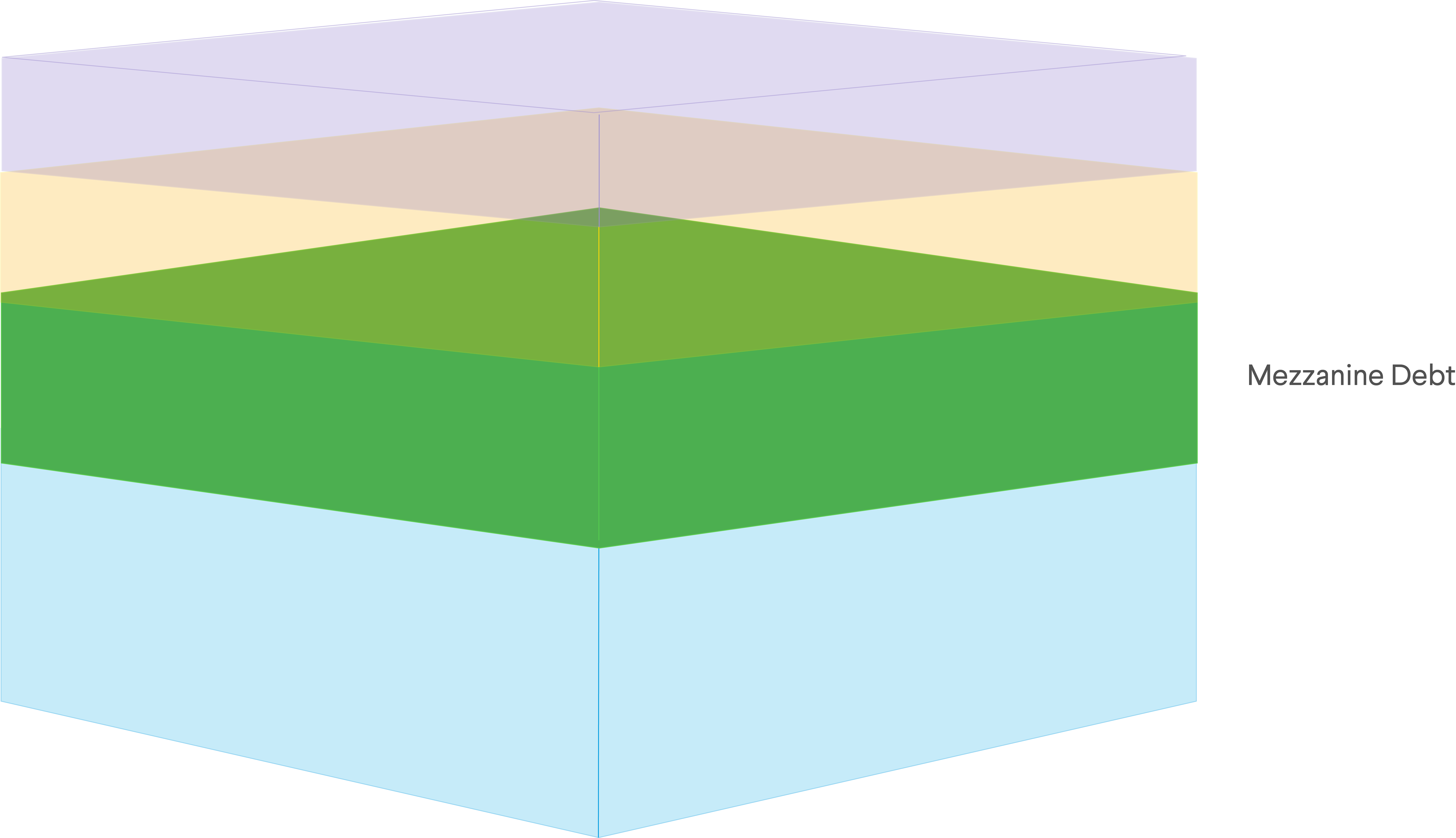 Mezzanine debt as portion of the capital stack