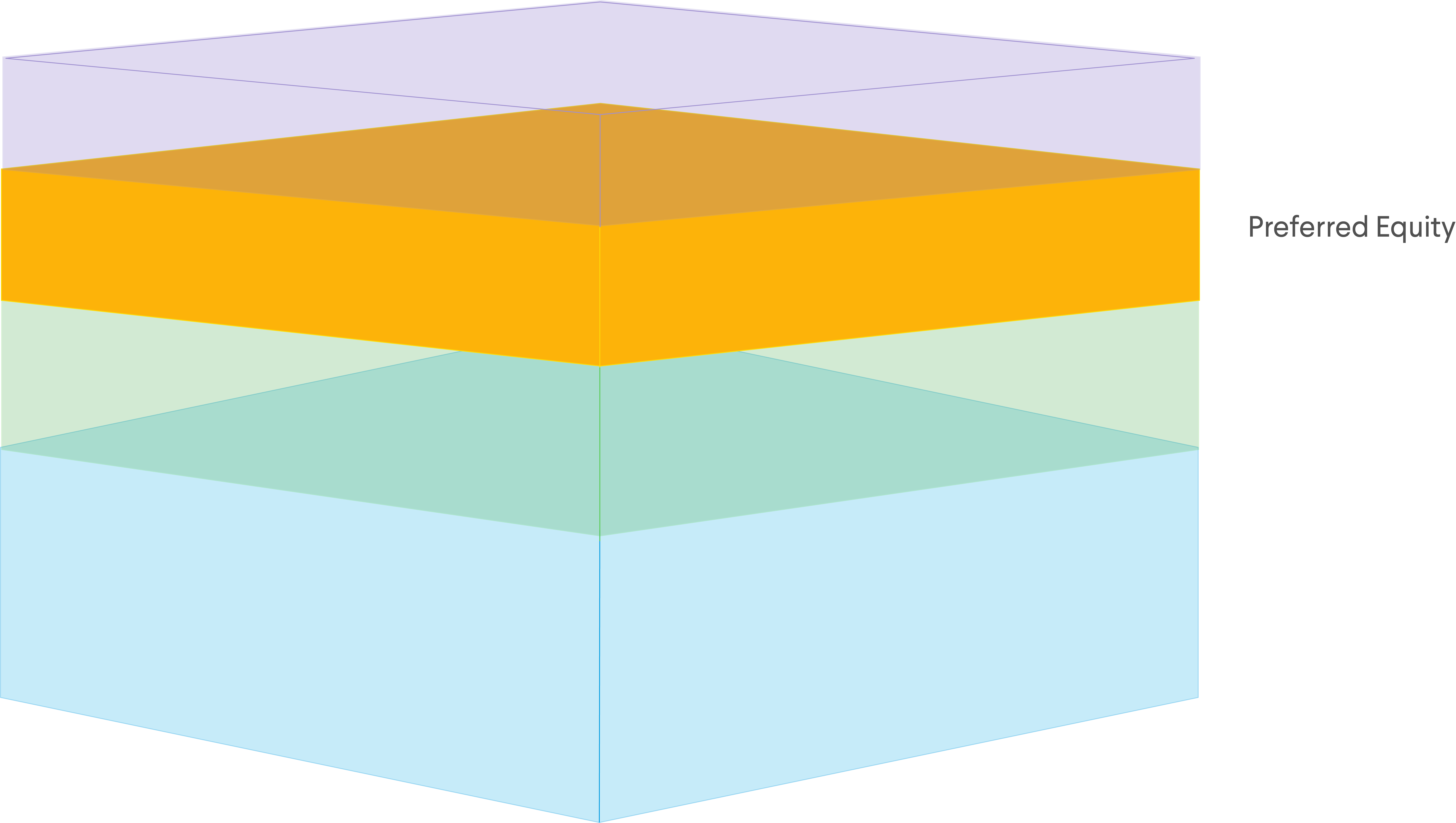 Preferred equity as portion of the capital stack