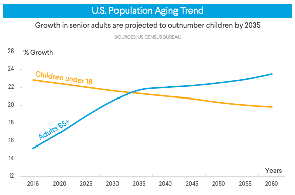 Investing in Senior Living Facilities - the demographic case.