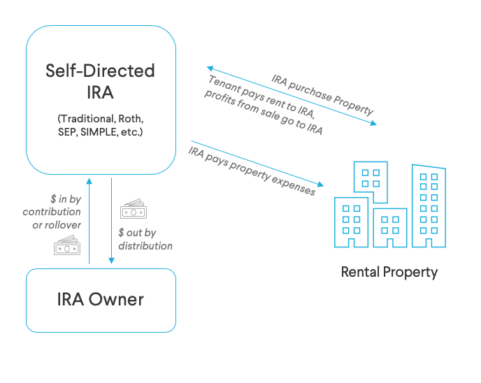 Self-Directed IRA Chart