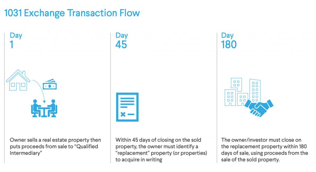 1031 exchange transaction flow