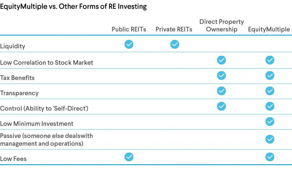 EquityMultiple and REIT's Comparison Chart