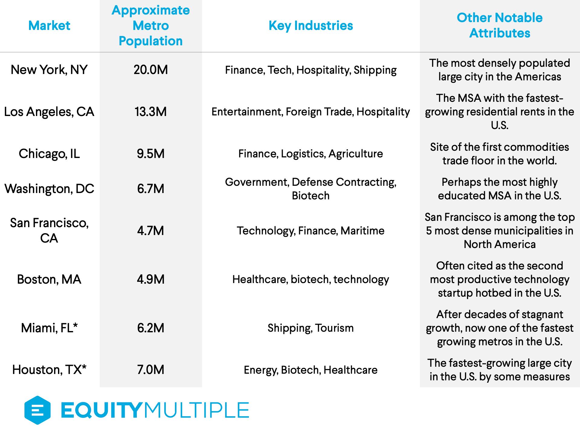 U.S. gateway markets: population, key industries, and demand drivers