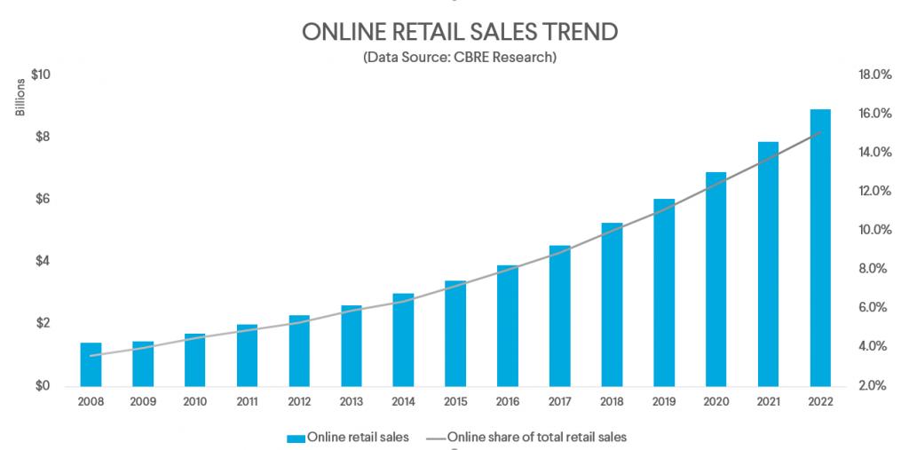 Online retail sales trend last graph
