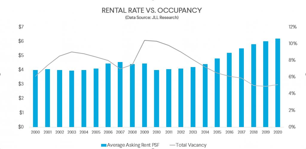 Rental rate vs. occupancy last mile industrial
