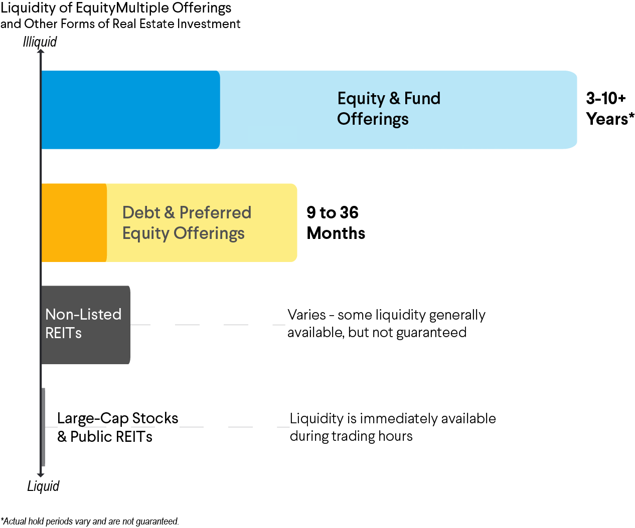 An illustration of illiquid assets in various real estate investments