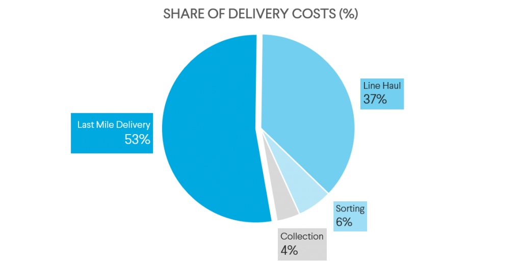 Share of Delivery costs pie chart