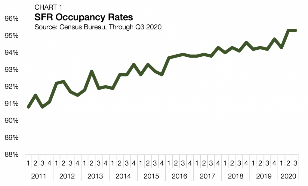 SFR Occupancy Rates Q3 2020