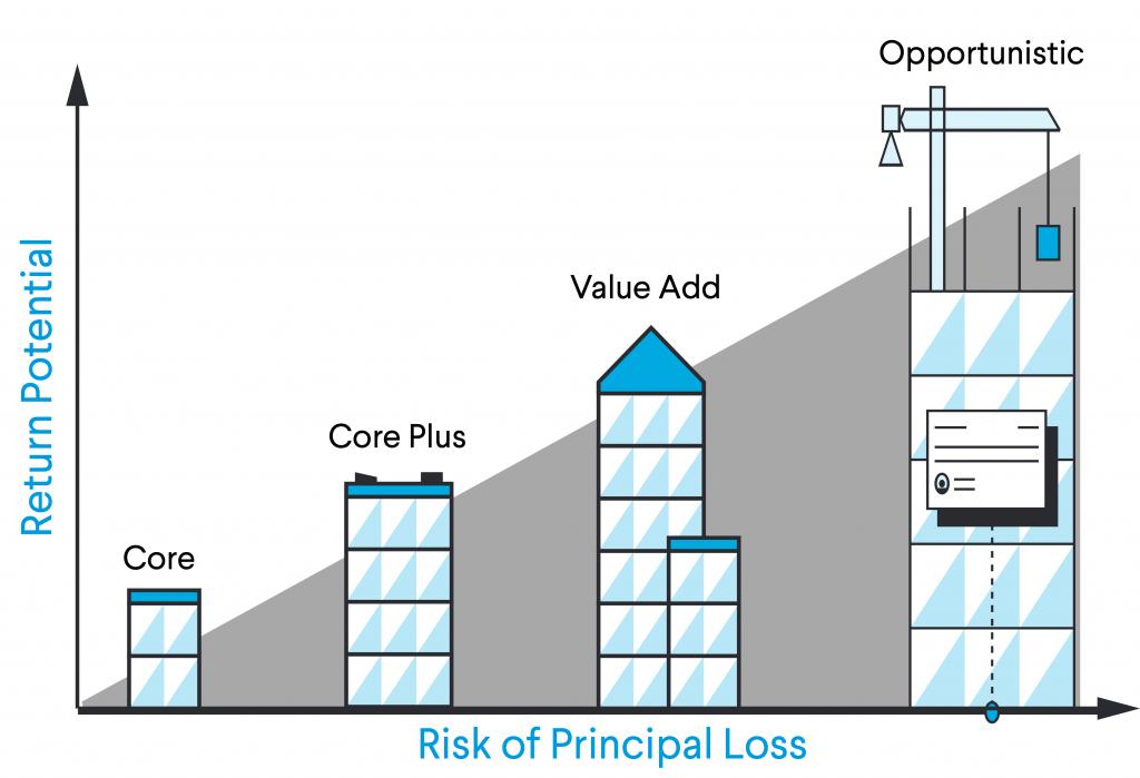 illustration of risk vs. return potential for value add real estate
