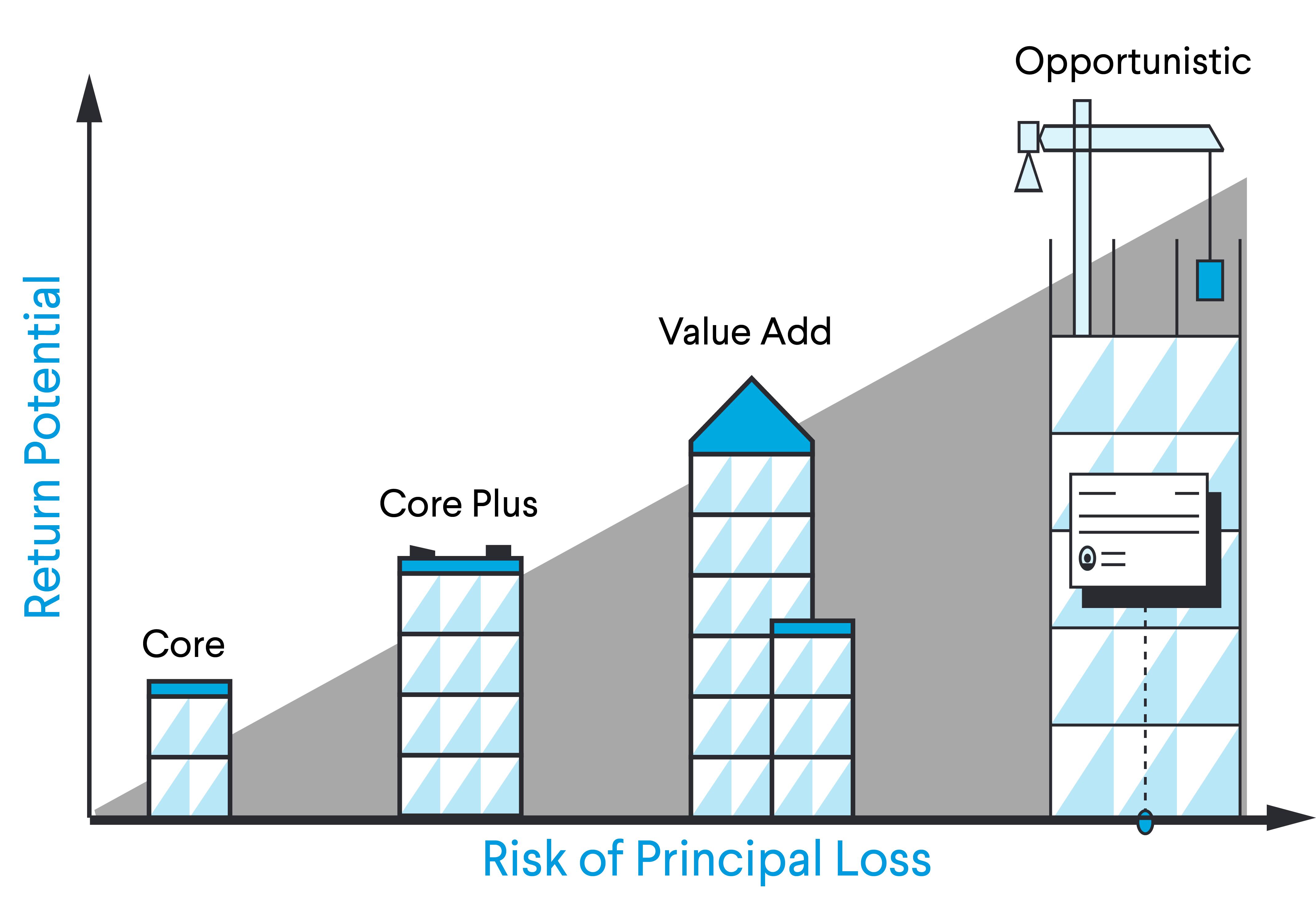 real estate risk spectrum