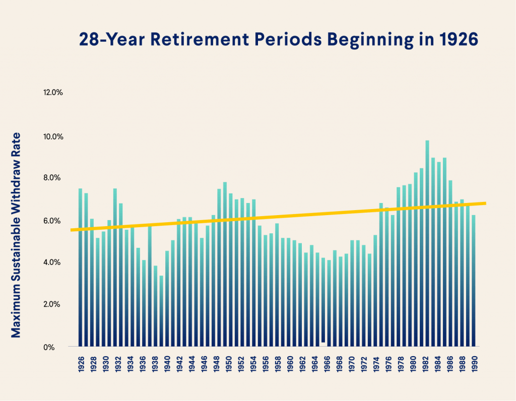 28-year retirement periods beginning in 1926