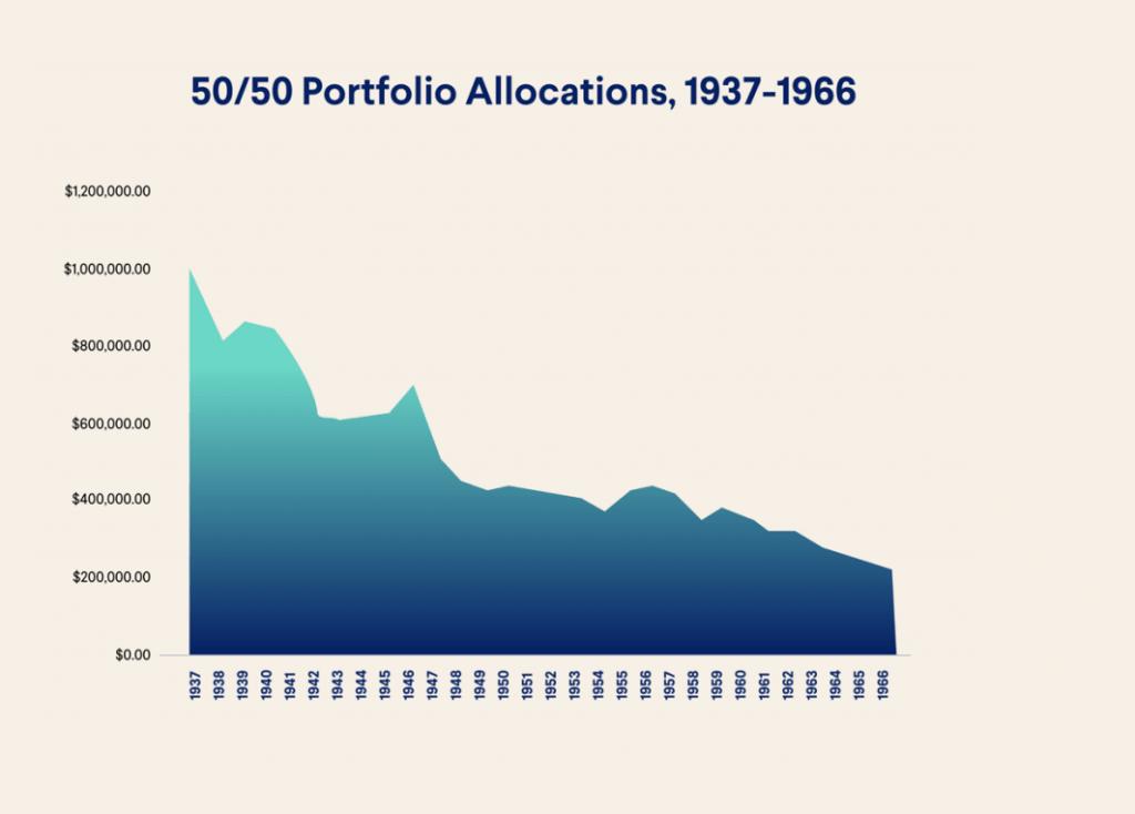 50/50 portfolio allocations, 1937-1966