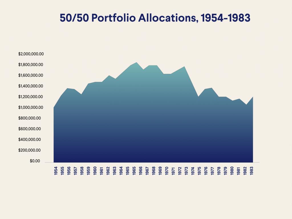 50/50 portfolio allocations, 1954-1983