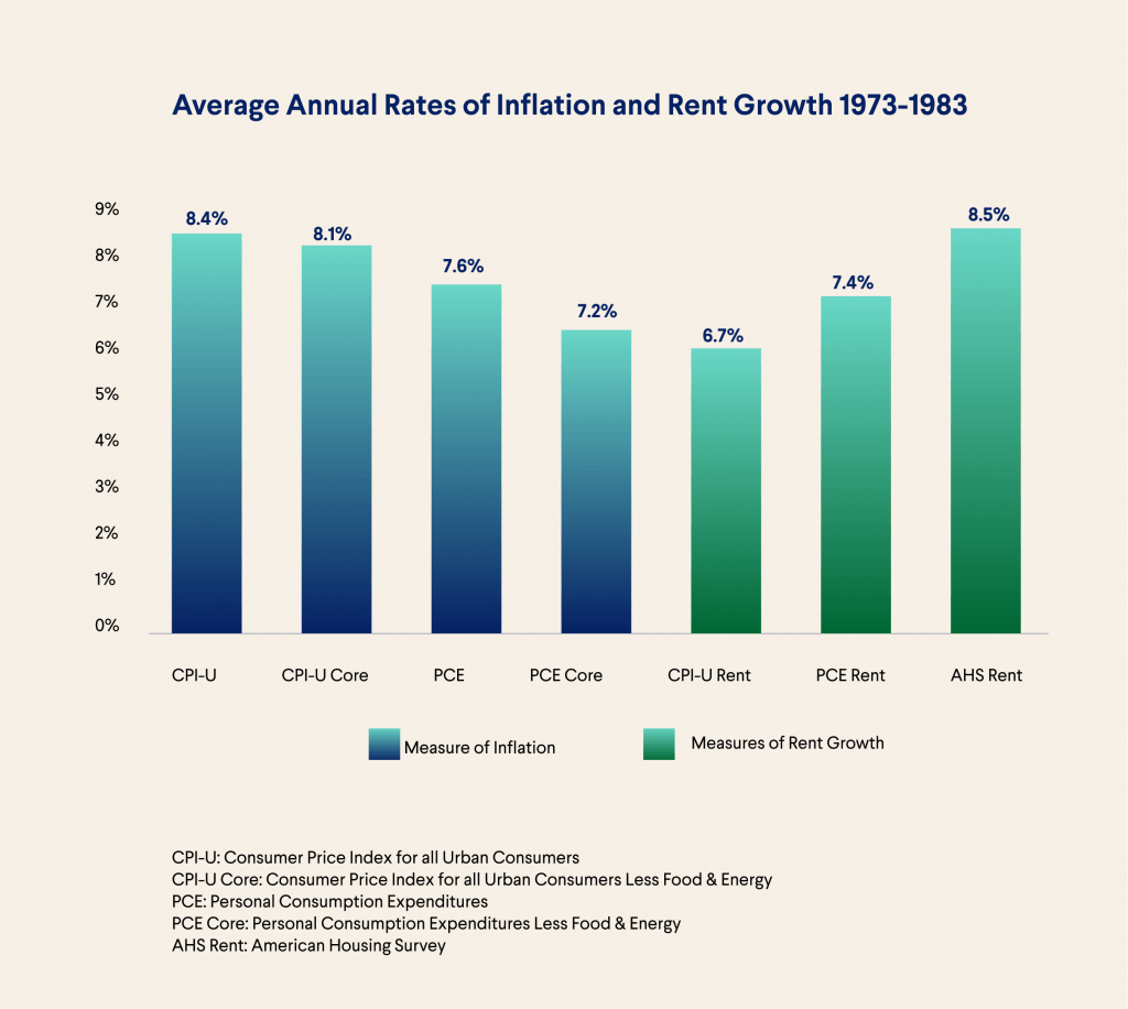 Inflation and Rent Growth for Retirement Portfolio