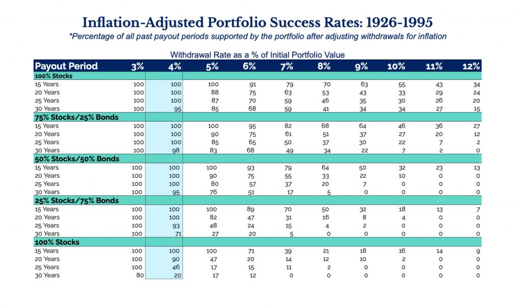 Inflation-adjusted retirement portfolio success rates
