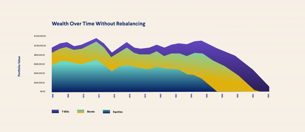 wealth over time without rebalancing portfolio
