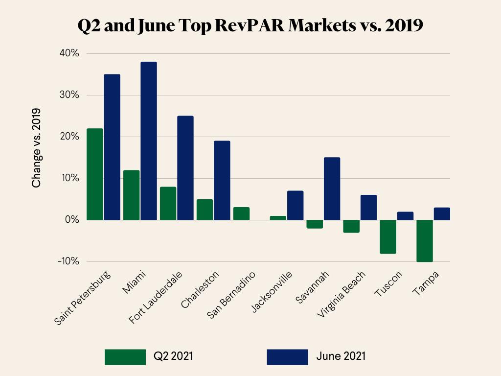 Hotel investment: Q2 and June 2021 Top RevPAR Markets vs. 2019